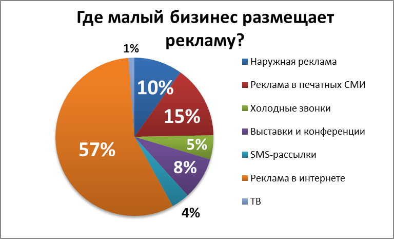 Анализ рынка недвижимости россии 2014