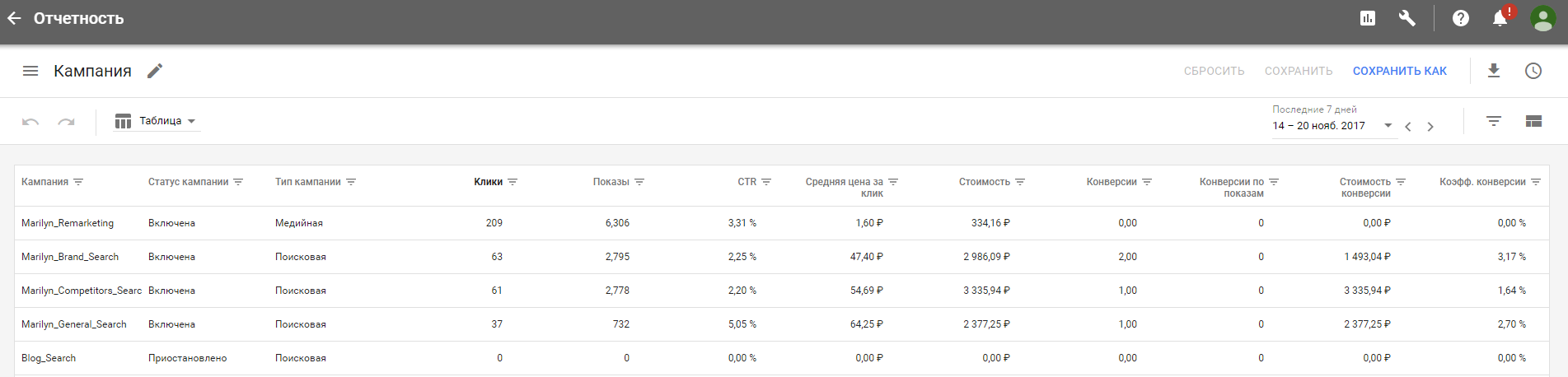 Статистика Google Adwords