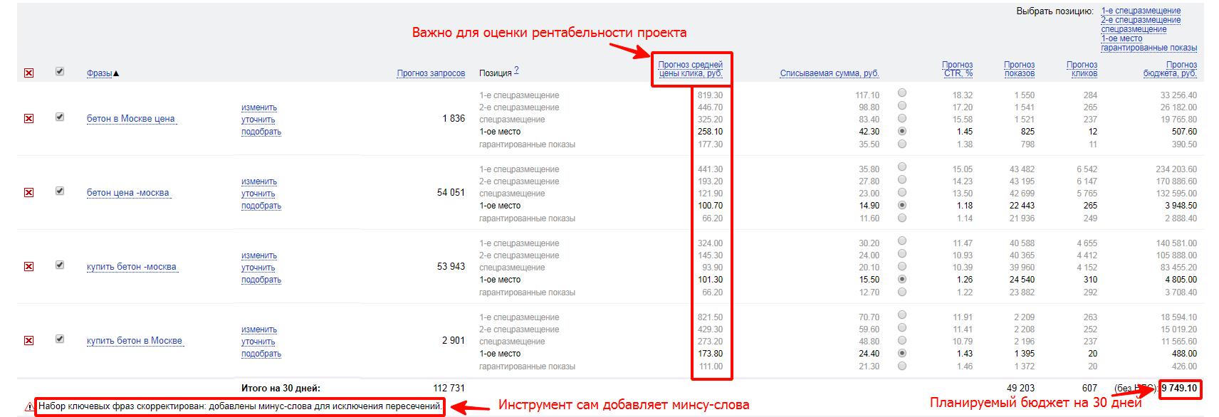 Затраты на контекстную рекламу на яндексе
